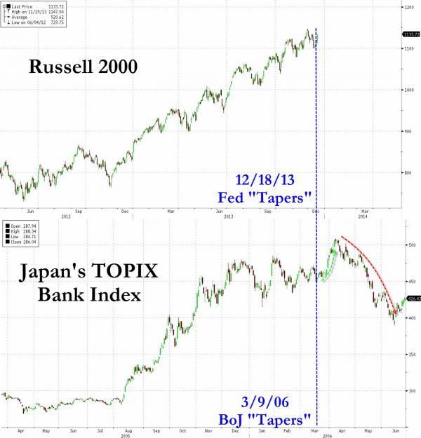 Что случается после tapering