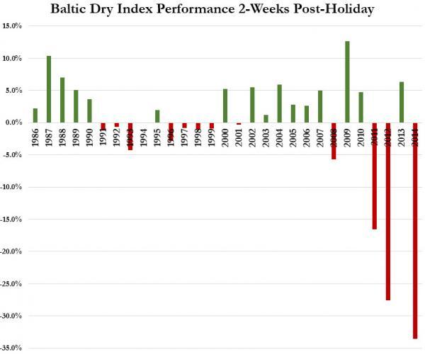 Опережающий индикатор Baltic Dry обвалился