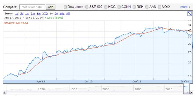 Фондовые рынки в негативной зоне