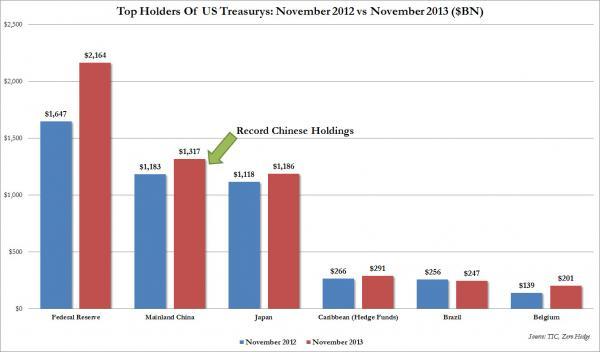 Кто крупнейший кредитор США?