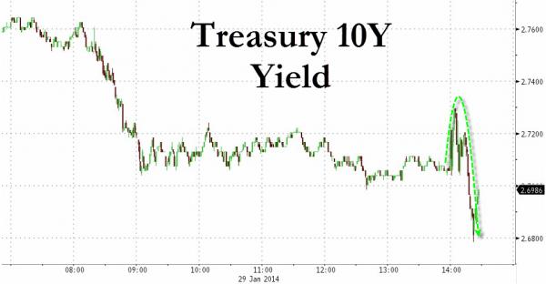 ФРС дал добро медведям