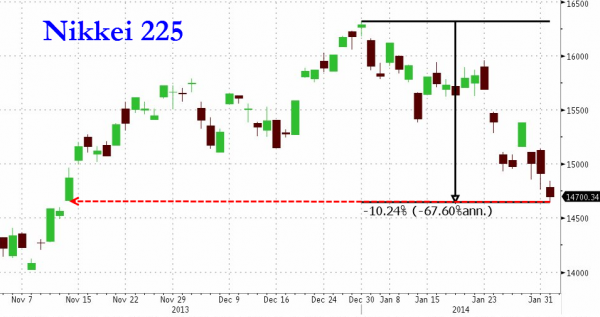 Риски идут с Азии