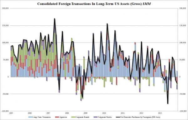 Американский долг продается плохо