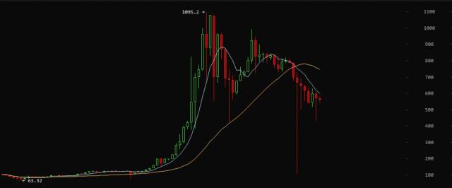 Bitcoin - начало конца ?