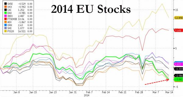 Европа снижается вслед за Россией