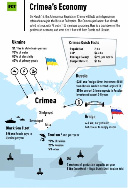 Крым с точки зрения экономики