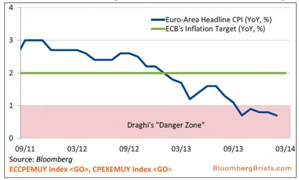 Риск дефляции в Европе растет