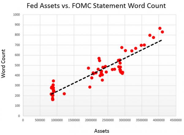 Цена слов ФРС