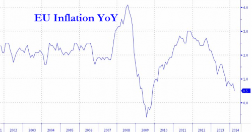 ЕЦБ сделал то, что и ожидали - ничего