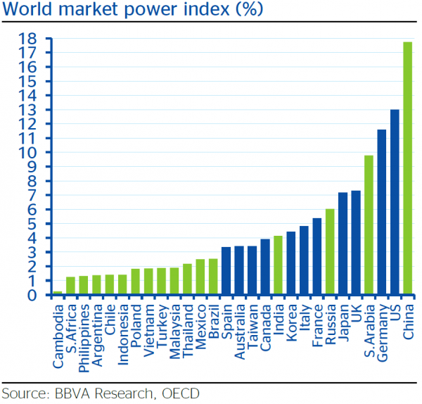 Самая мощная экономическая держава это...