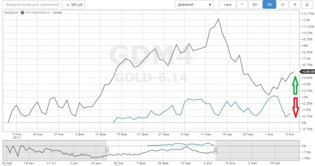 Золото предсказывает коррекцию фондового рынка