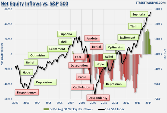 Умные деньги выходят из акций