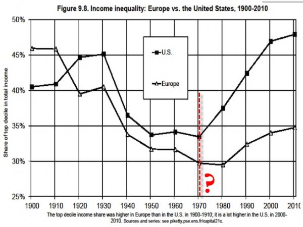 Неравенство растет