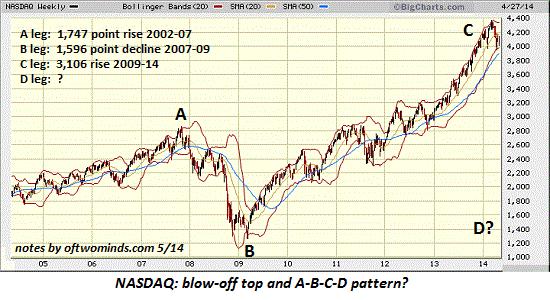 Технический взгляд на NASDAQ