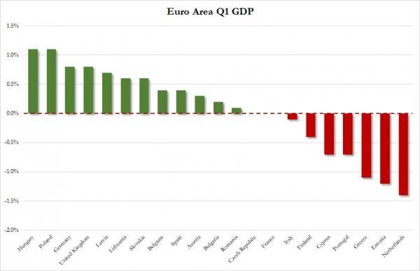 Европа показывает слабый рост