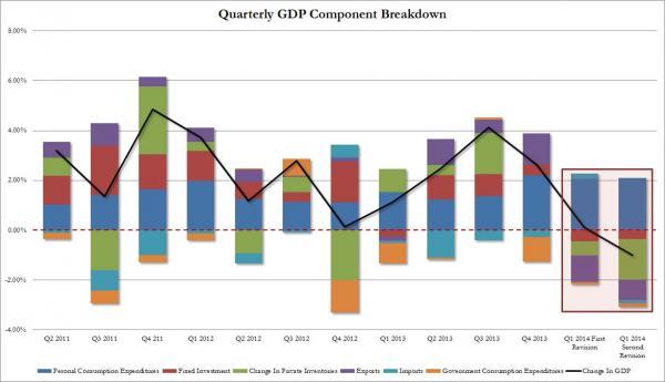 ВВП США в отрицательной зоне