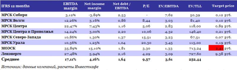 Рентабельность по ebitda у трех компаний из первой пятерки (ммк, нлмк и северсталь) была на уровне 30
