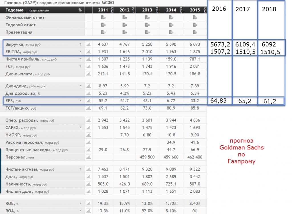 Дивиденды газпрома в 2018 году прогноз последние