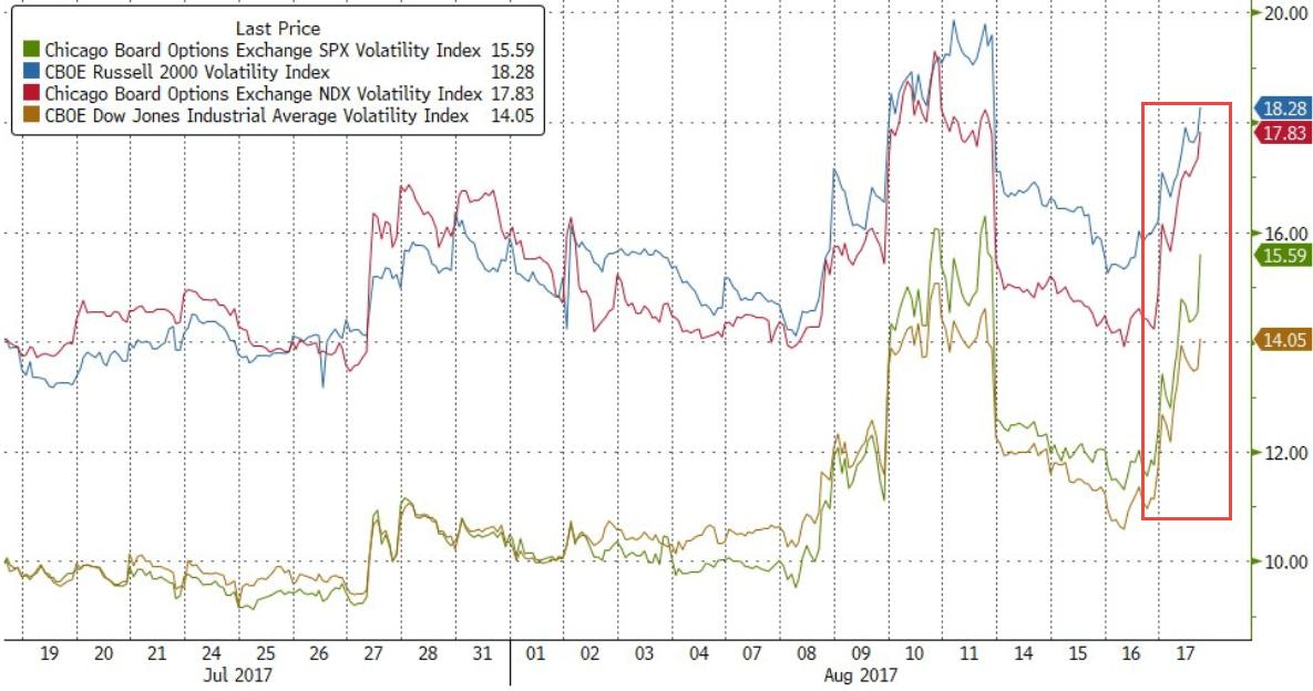 Fyfogeze The Chicago Board Options Exchange Volatility Index