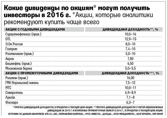 завершении сезона, сургутнефтегаз акции 27 октября 2016 челюстно-лицевой